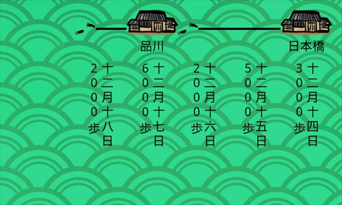 (歩数計)徒歩でゆく~東海道五十三次
