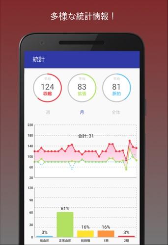 血圧計&高血圧管理