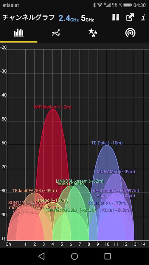 WiFiアナライザー